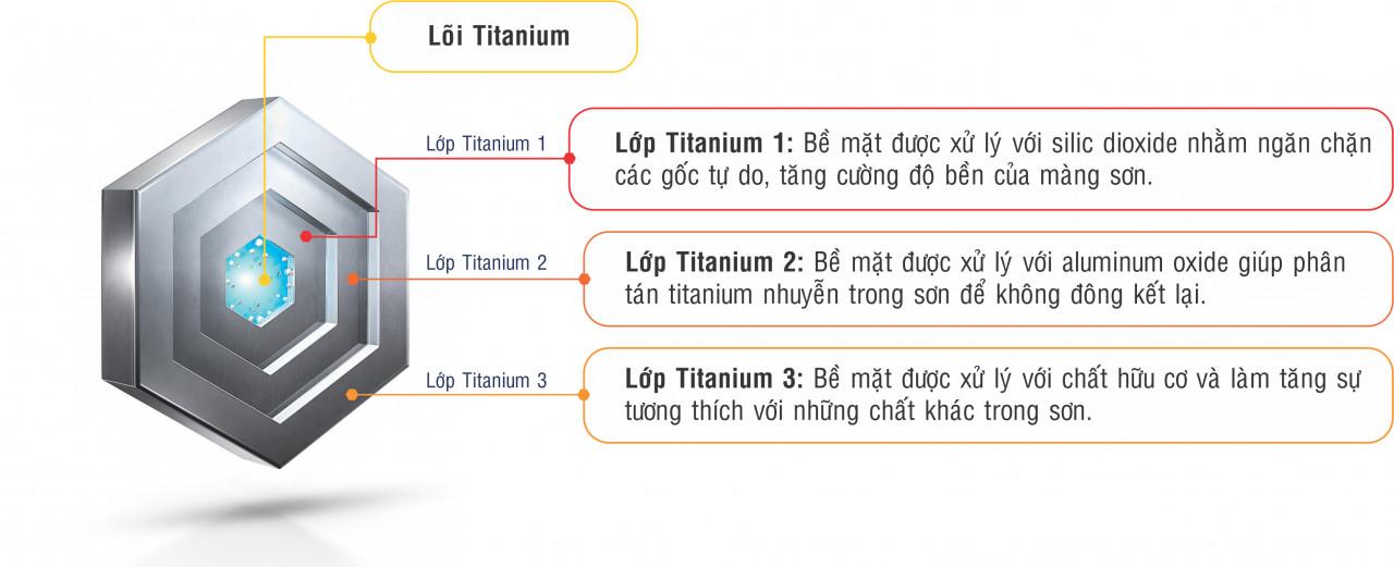 titanium technology 2